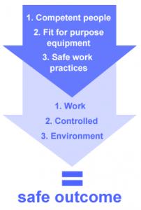 3 basic components